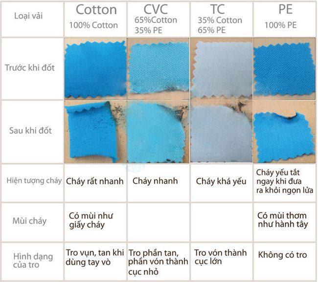 mẹo phân biệt chất liệu vải catton