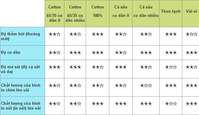 so sánh vải cotton với các loại khác