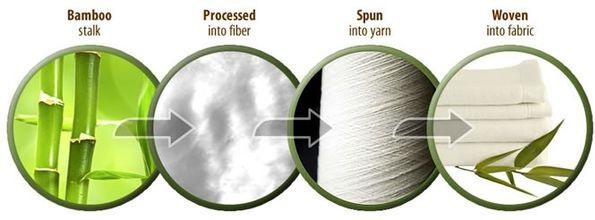 Quy trình tạo ra vải bamboo