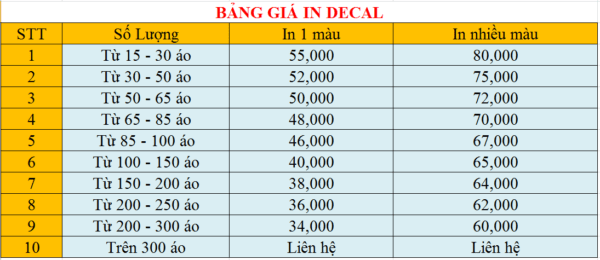 Bảng giá in decal